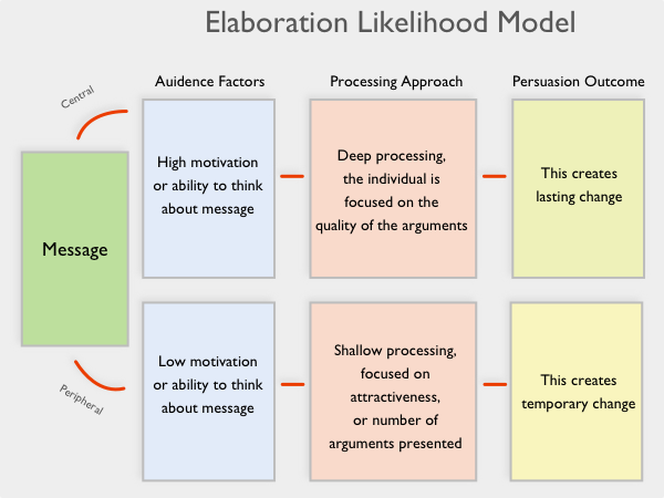 the elaboration likelihood model applied to Elaboration likelihood model of persuasion definition the elm claims that a persons route of thinking determines changes the theori is based on the idea that attitudes are important because attitudes guide decisions and other behaviors.