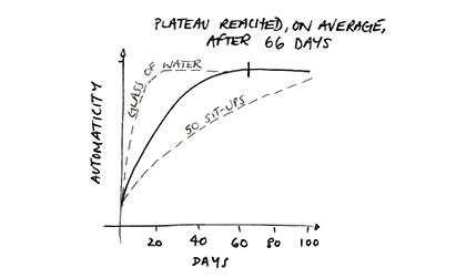 habit graph